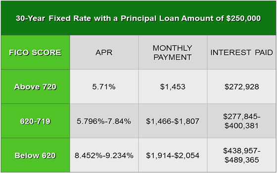 4 Tips on how to Qualify for the Best Mortgage Rate